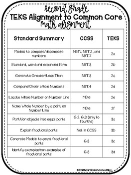 Second Grade Common Core to TEKS Math Standards Alignment