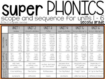 Second Grade Digital Phonics Unit 2 on Closed Syllables