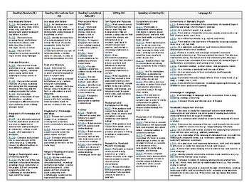 Second Grade ELA Common Core Standards for Nevada - One Page Quick Reference!