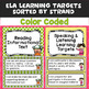 Third Grade I Can Statements (Common Core Learning Targets) Math & ELA BUNDLE