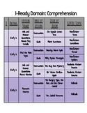 Second Grade I-Ready Lesson Topics- Comprehension
