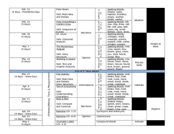 Second Grade Long Range Plans (2015-2016)