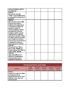 Second Grade Math Common Core Instructional Checklist