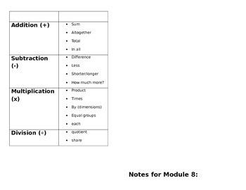 Second Grade Math Module 8 Mini Book for Centers