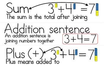 Second Grade Math Vocabulary Sentence Strips - Beginning of Year