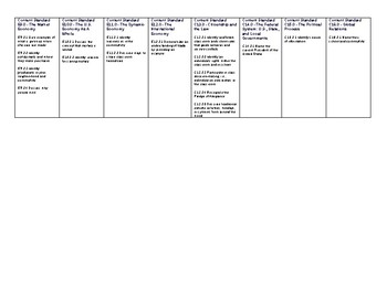 Second Grade Social Studies Standards for Nevada - One Page Quick Reference!