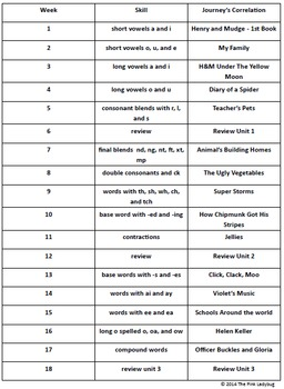 Second Grade spelling lists and tests
