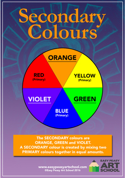 Secondary Colour Wheel Printable Poster (English)
