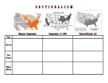 Sectionalism, Missouri Compromise, Compromise of 1850, Kansas-Nebraska Act