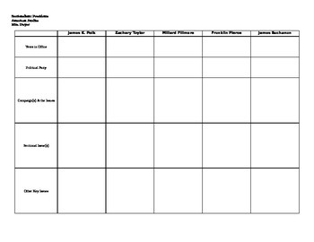 Sectionalism Presidents: Graphic Organizer