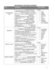 Sectionalism & Reforms Notes Packet / Industrial (Version 2)(Fill in the Blanks)