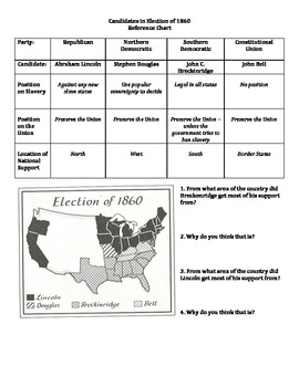 Sectionalism and Election of 1860