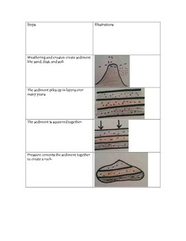 Sedimentary Rock Formation Flash Cards