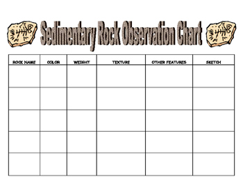NGSS ES./MS./HS. Earth's Systems: Sedimentary Rocks Lab