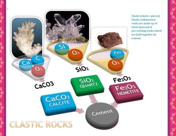 Sedimentary Rocks - Clastic Rocks