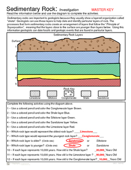 Sedimentary Rocks - Introduction and Superposition Activity