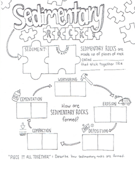 Sedimentary Rocks Sketch Notes