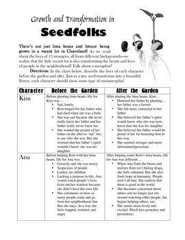 """Seedfolks"" Novel -- Graphic Organizer per Chapter - Metap"