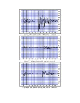 Seismographs Earth Quake sample (epicenter)