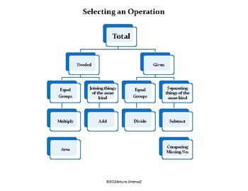 Selecting an operation - Seleccionar una operación