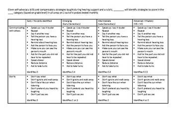 Self-Advocacy + Compensatory Strategies/Classroom, Environment and FM management
