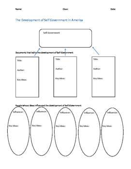 Self Government Graphic Organizer