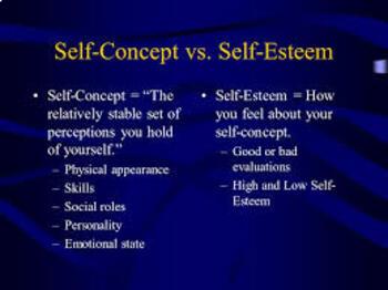 Self-Perception, Self-Concept and Self-Esteem