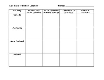 Self-Rule of British Colonies Graphic Organizer