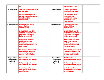 Self and Peer Editing and Revising Checklist for Typed Rough Drafts