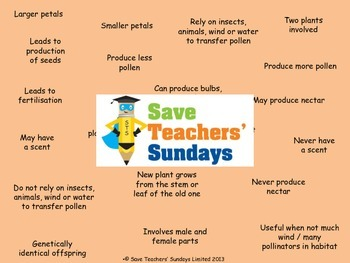 Self-pollination and cross pollination Lesson plan and Worksheets (Venn diagram)