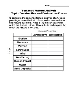 Semantic Feature Analysis Constructive and Destructive Forces