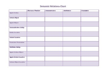 Semantic Relations Chart