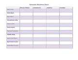 Semantic Relations Chart