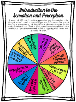 Sensation and Perception Theories and Theorists Interactive Activities