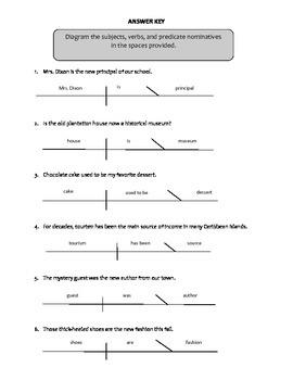 Sentence Diagraming - Predicate Nominatives