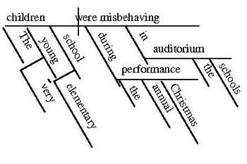 Sentence Diagramming Bundle