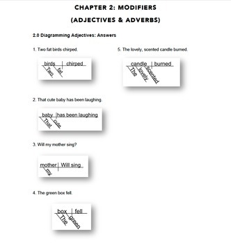 Sentence Diagramming Exercises: Teach or Learn Grammar the Easy Way