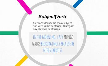 Sentence Diagramming Steps
