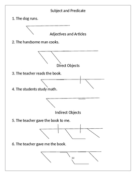 sentence diagramming worksheet bundle by english round. Black Bedroom Furniture Sets. Home Design Ideas