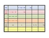 Sentence Formulation/ Sentence Strip