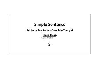 Sentence Patterns Posters