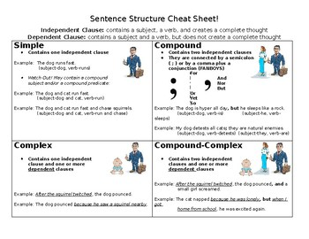 sentence structure cheat sheet by katherine campbell tpt. Black Bedroom Furniture Sets. Home Design Ideas