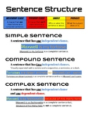 Sentence Structure Poster
