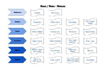 Sentence Translation / Case Use Graphic Organizer