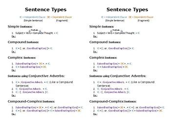 Sentence Types Formula
