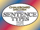Sentence Variety Poster