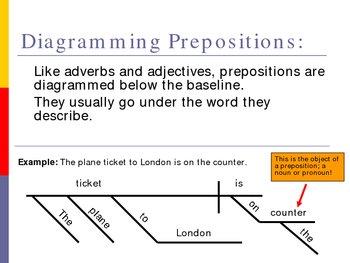 Sentence diagraming parts of speech