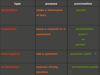 Sentences, Phrases, Clauses, Complements