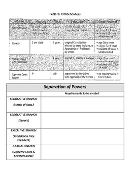 Separation of Powers & Legislative Branch & How a Bill becomes a law