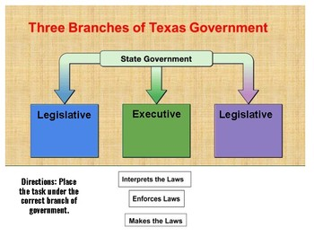 Separation of Powers Matching Chart